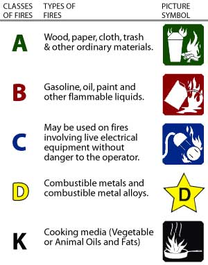 FireExtinguisher Ratings